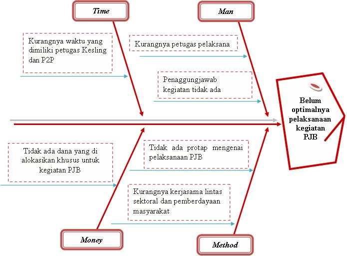 Taufik afandi blogs diagram fishbone tulang ikan cause and taufik afandi blogs ccuart Choice Image