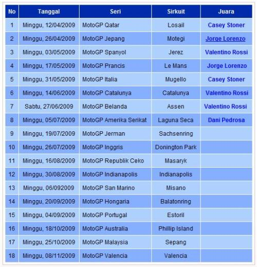 Jadwal MOTOGP2009-Files of DrdMed-FK UR