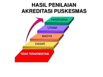 Tingkatan Akreditasi